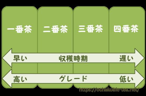 日本茶の一番茶や二番茶といったグレードをまとめた図